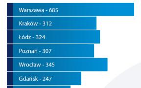 3 1 288x180 - Infografika: Liczba aptek ogólnodostępnych w wybranych miastach w Polsce