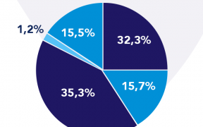 1 288x180 - Infografika: Struktura rynku farmaceutycznego w podziale na segmenty