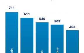 2 288x180 - Infografika: 5 największych molekuł pod względem bezwzględnego wzrostu liczby ordynacji lekarskich