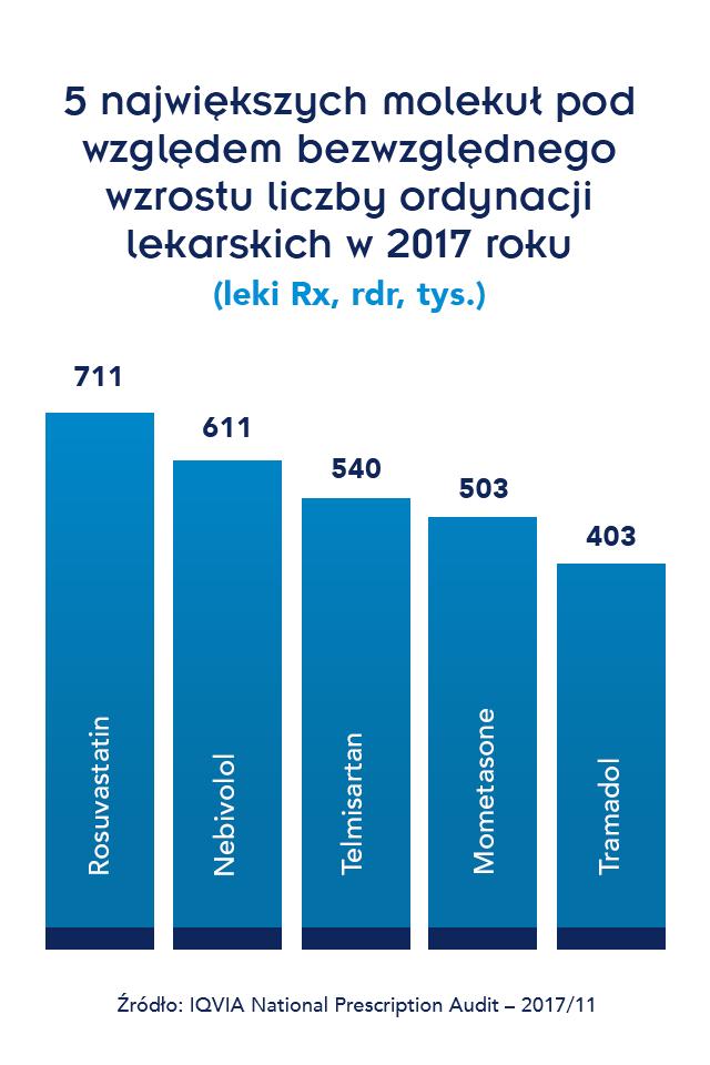 2 - Widok infografik