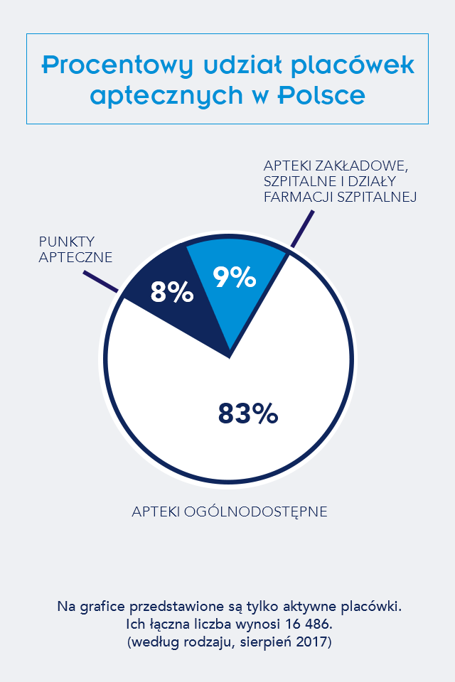 Infografika: Procentowy udział placówek aptecznych w Polsce
