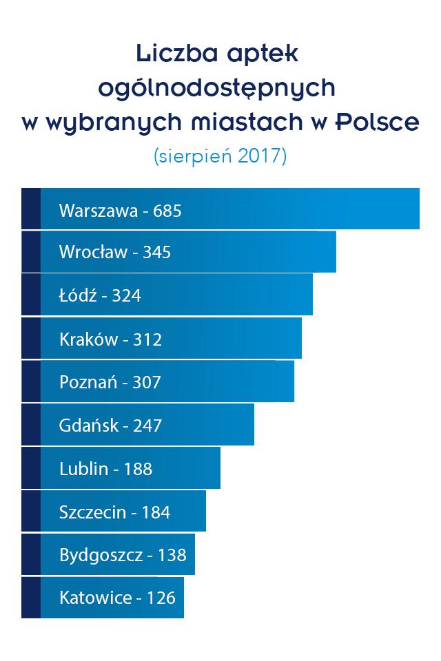 Infografika-liczba aptek ogólnodostępnych w wybranych miastach w Polsce