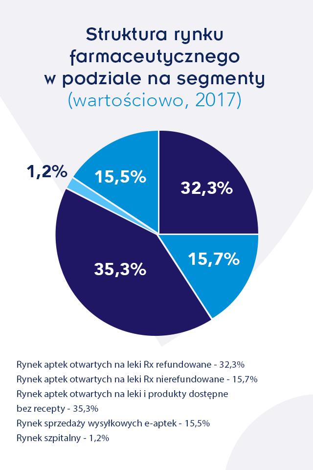 infografika-struktura rynku farmaceutycznego w podziale na segmenty