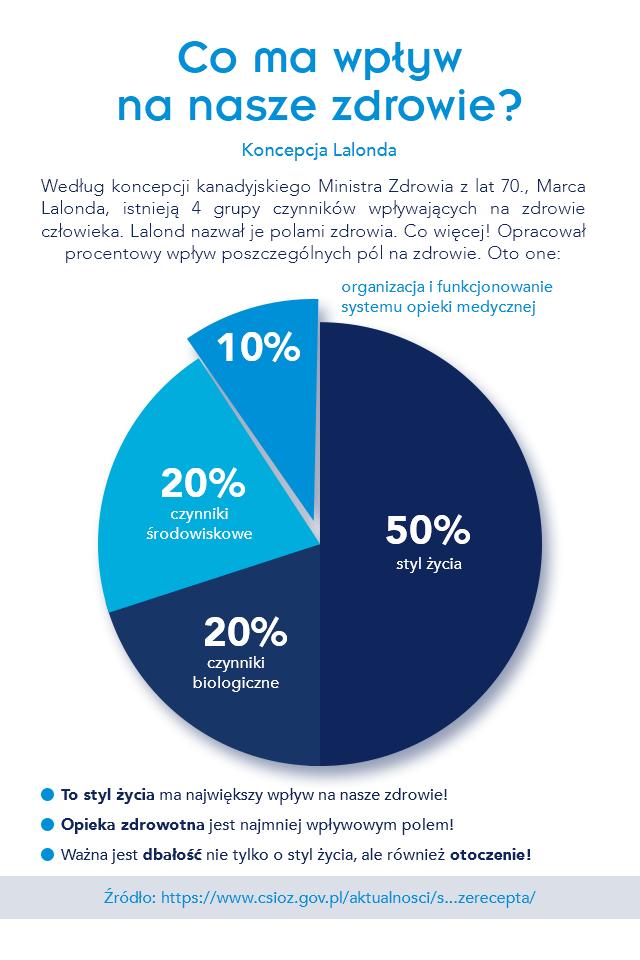 infografika. Koncepcja Lalonda