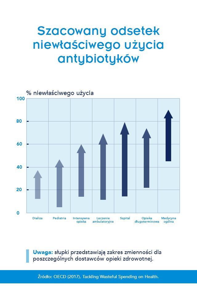 Infografika  - Widok infografik